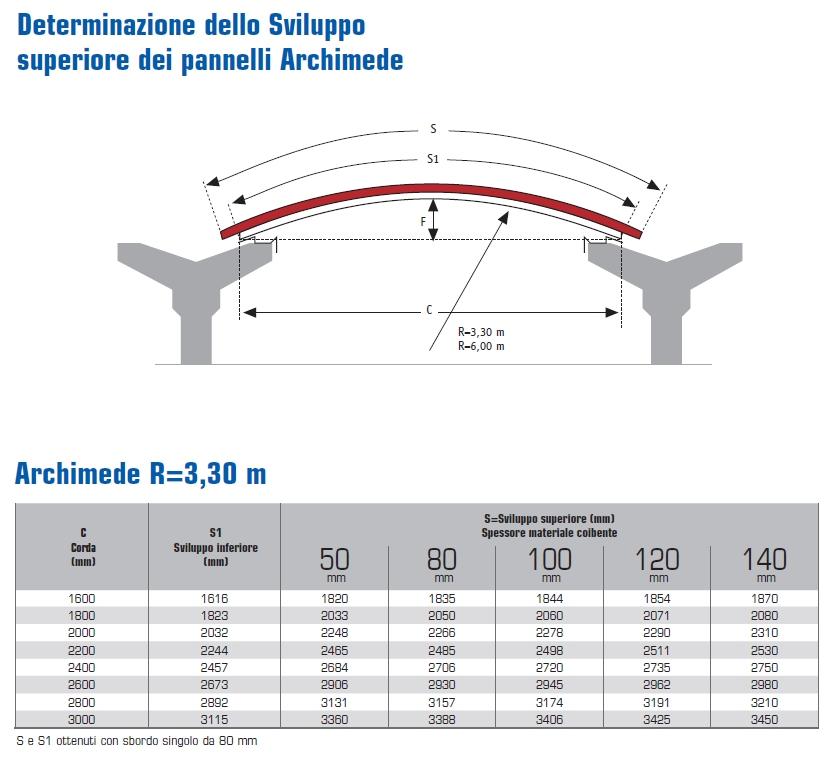 archimede-3,3-tabella- DIMENSIONALE