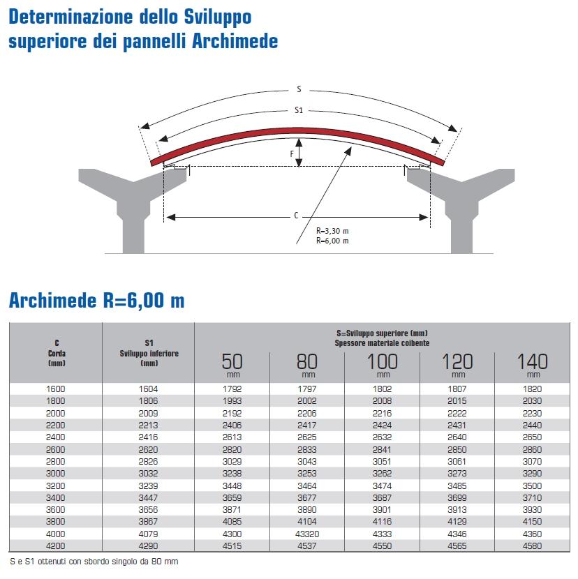 archimede-6-tabella- DIMENSIONALE
