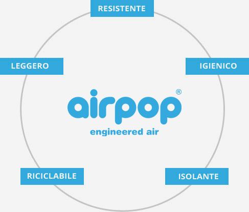 Il contributo dell'eps – airpop all'economia circolare